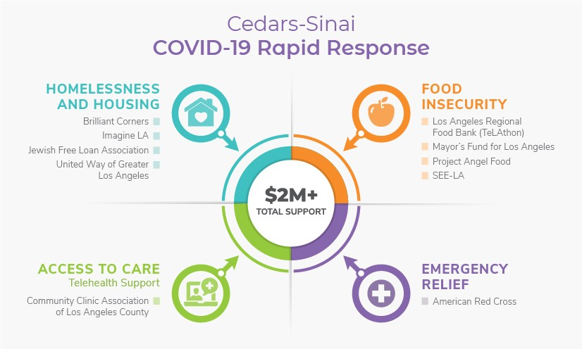 Cedars-Sinai is contributing more than $2 million to programs that provide housing, food assistance and access to healthcare for those in need during this challenging time.  Graphic by Cedars-Sinai.
