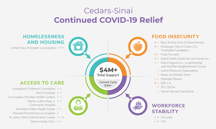 A second round of $2 million in rapid relief grants from Cedars-Sinai supports food assistance, access to healthcare and workforce stability.  Graphic by Cedars-Sinai.