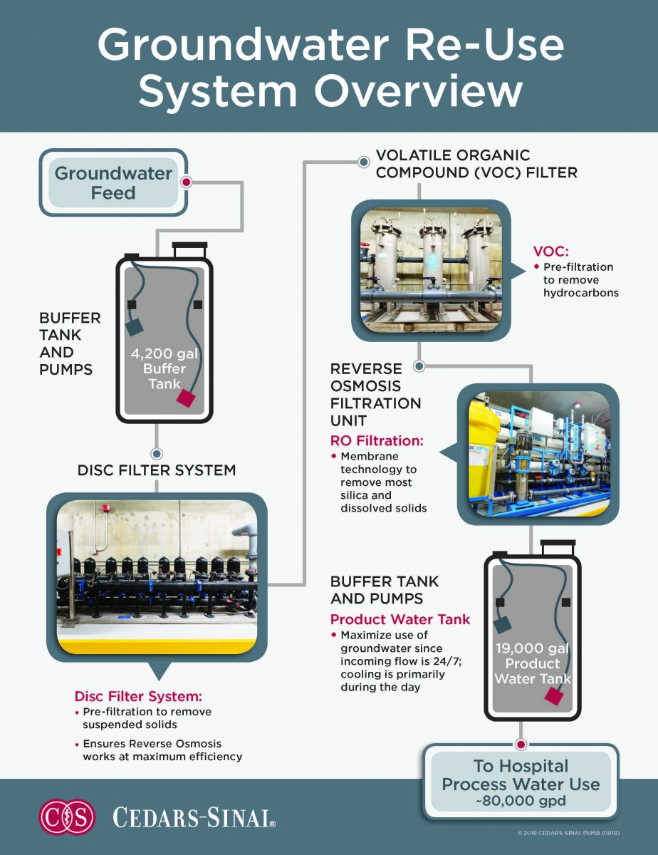 This illustration shows how Cedars-Sinai's groundbreaking water  treatment facility works. Graphic by Cedars-Sinai.