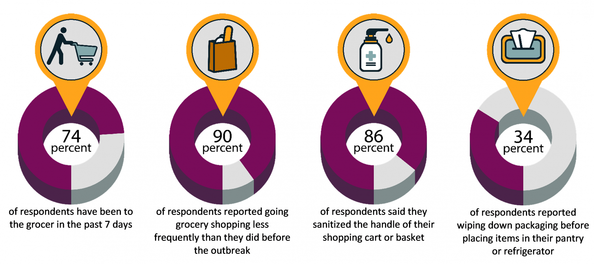 Here's what Ohioans said about their grocery shopping behaviors in the April survey.