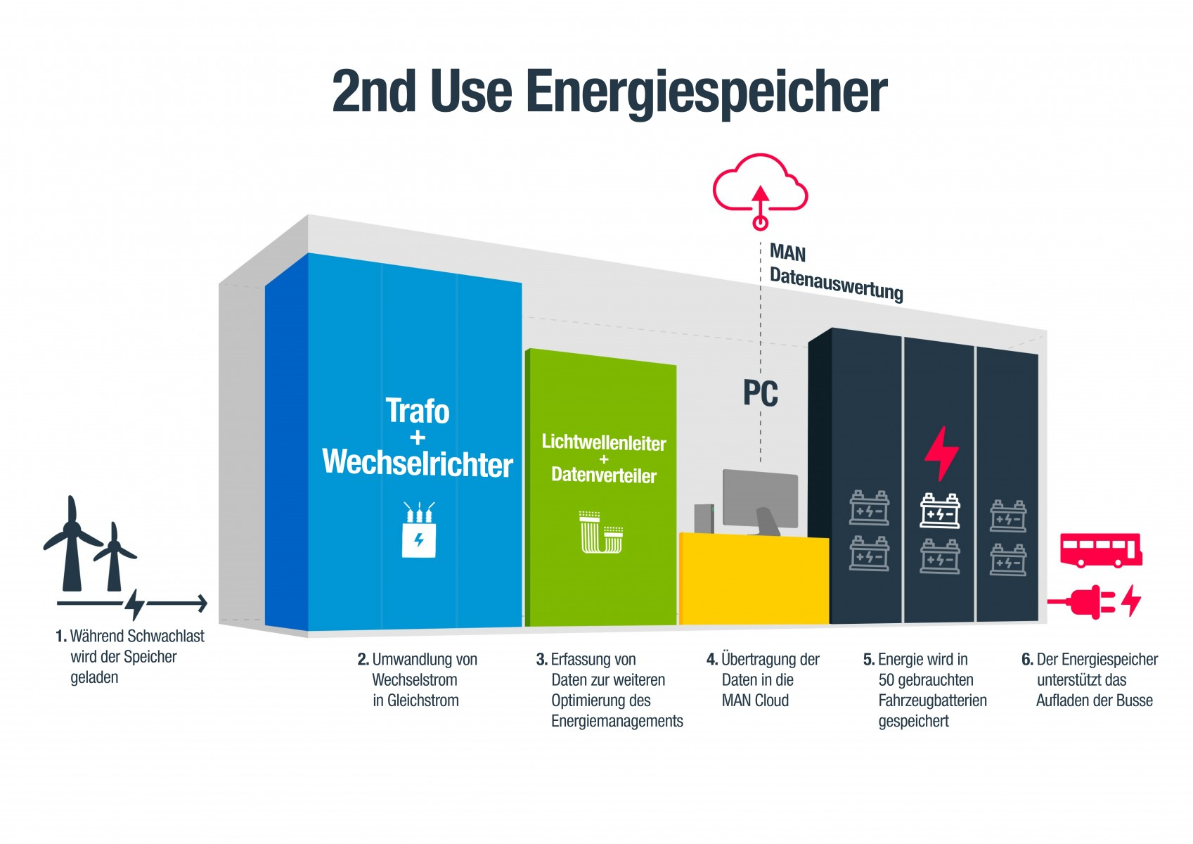 G_Bus_Second_Use_Speicher_Infografik_DE