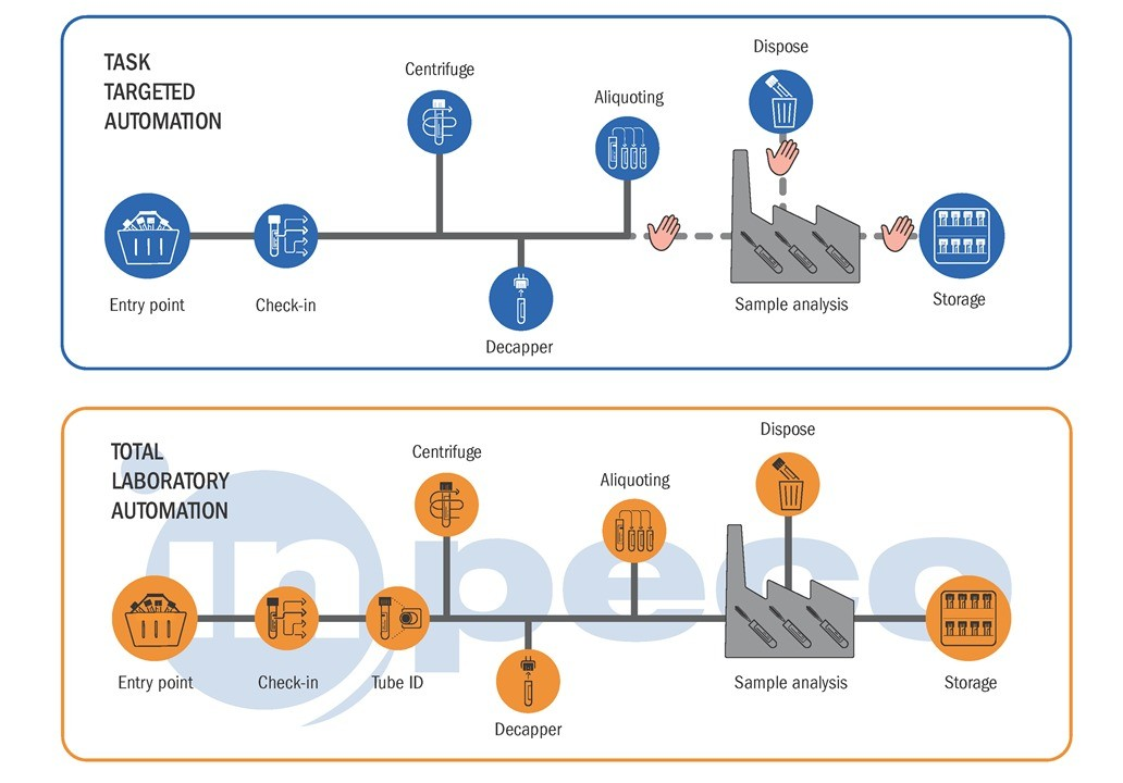 Total Laboratory Automation versus Task Targeted Automation