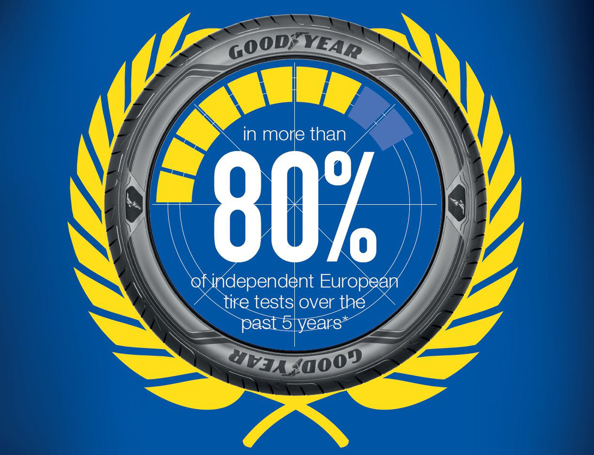 Goodyear Key visual 80 procent recommended