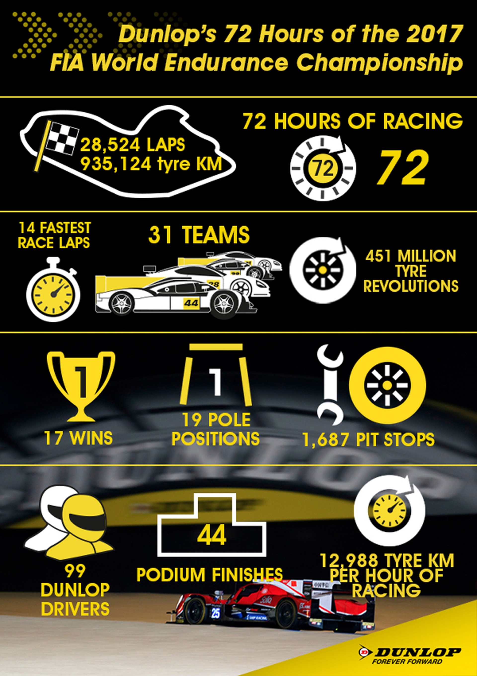 Dunlop's 2017 WEC in numbers