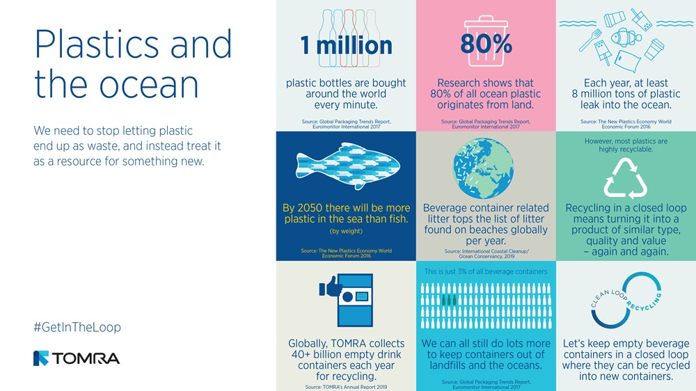 Ocean Plastic infographic compressed for web