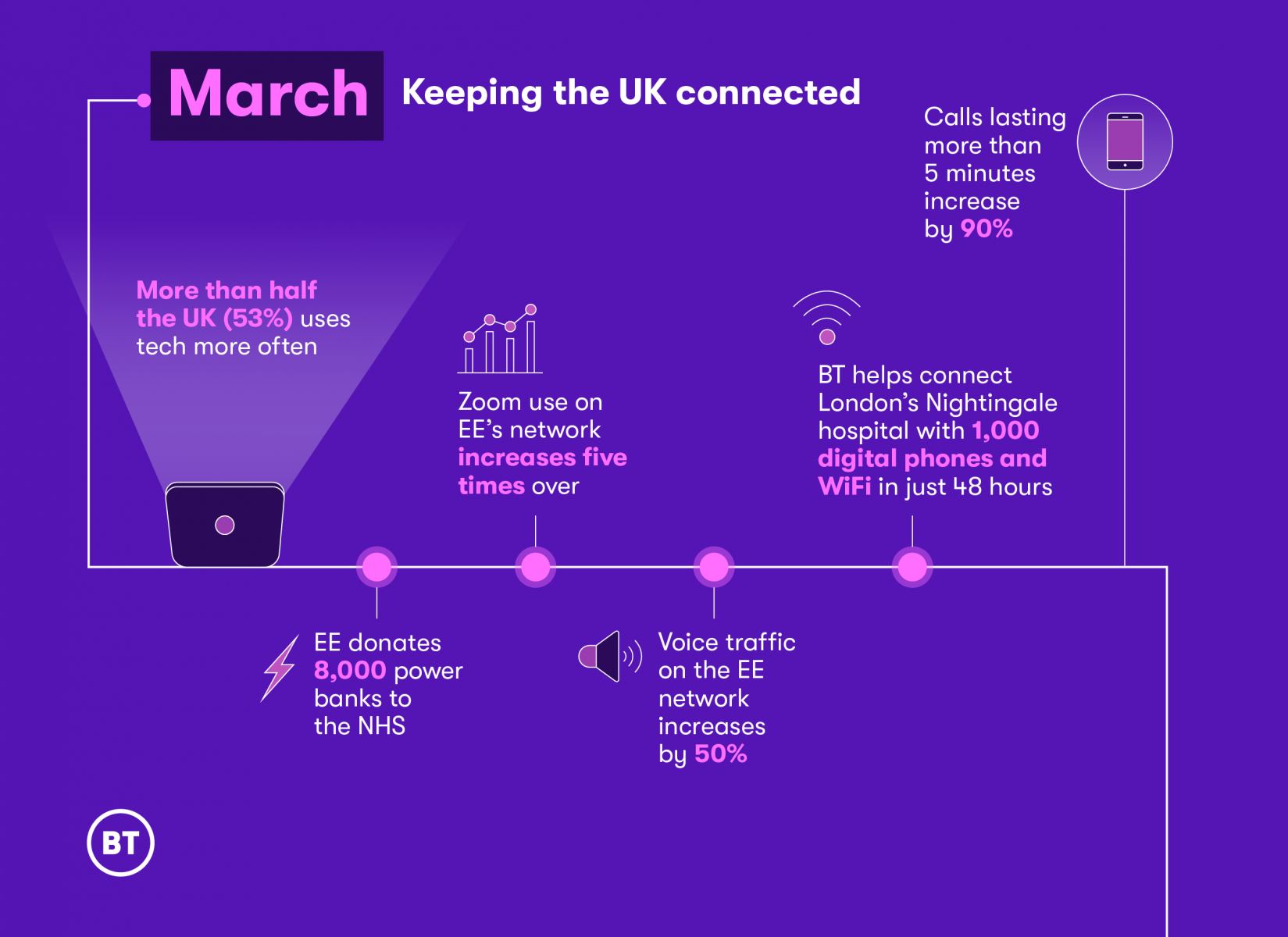 BT 100 days infographic March