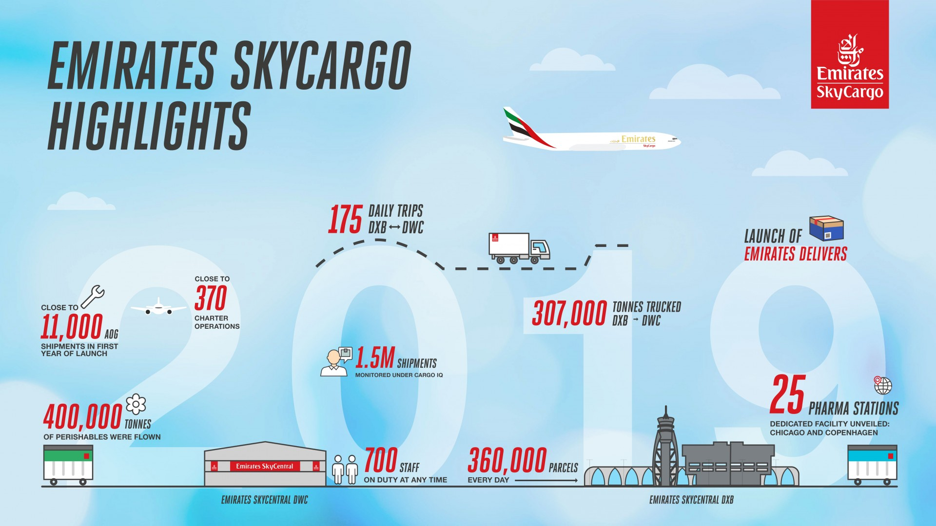 Emirates SkyCargo 2019 Highlights: Focus on Specialised Products and Fit for Purpose Infrastructure Infographic