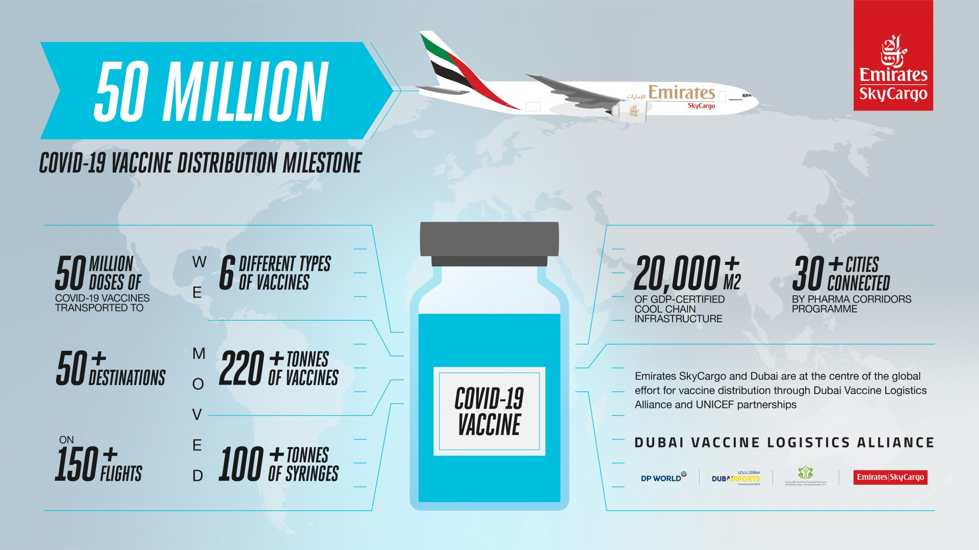 Emirates SkyCargo transports 50 million doses of COVID-19 vaccines