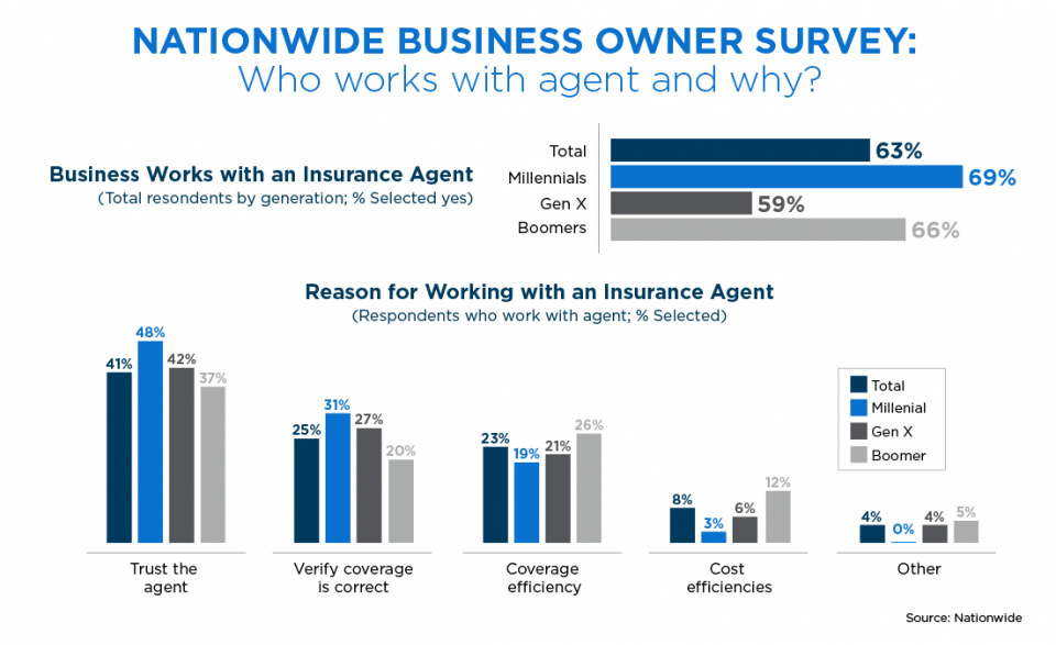 Survey Millennial business owners most likely generation to work with insurance agents