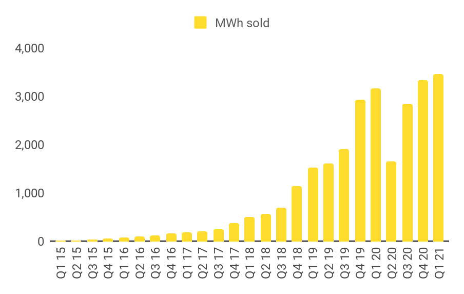 Fastned_graph_MWh sold