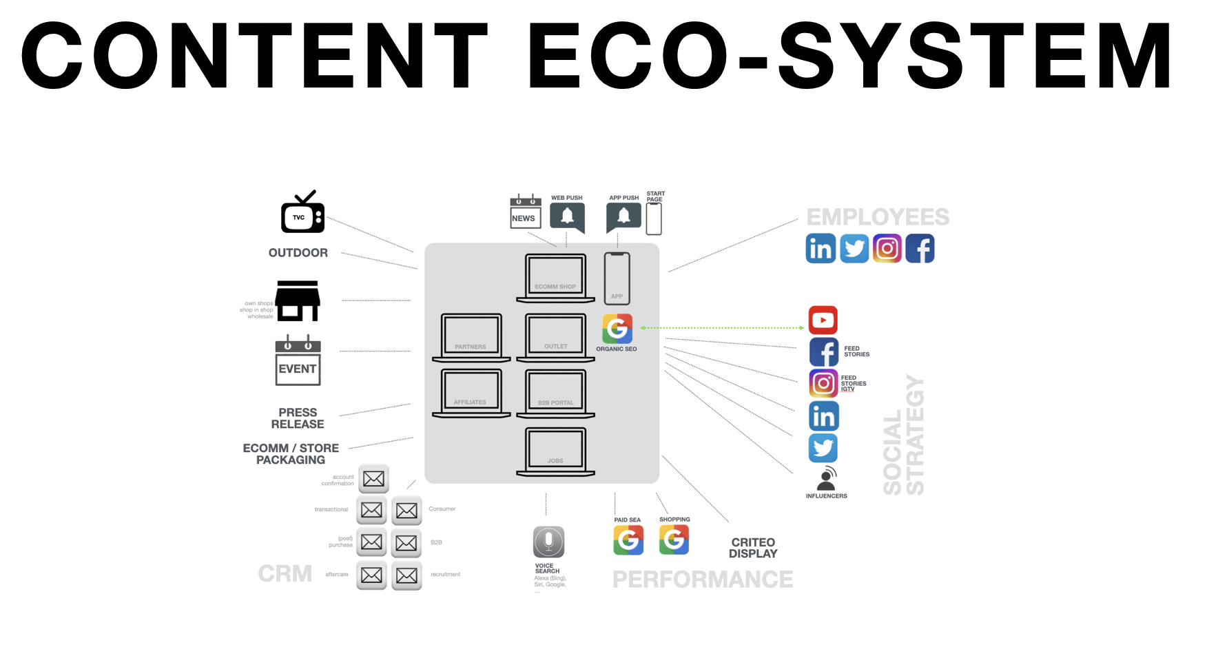 content eco-system