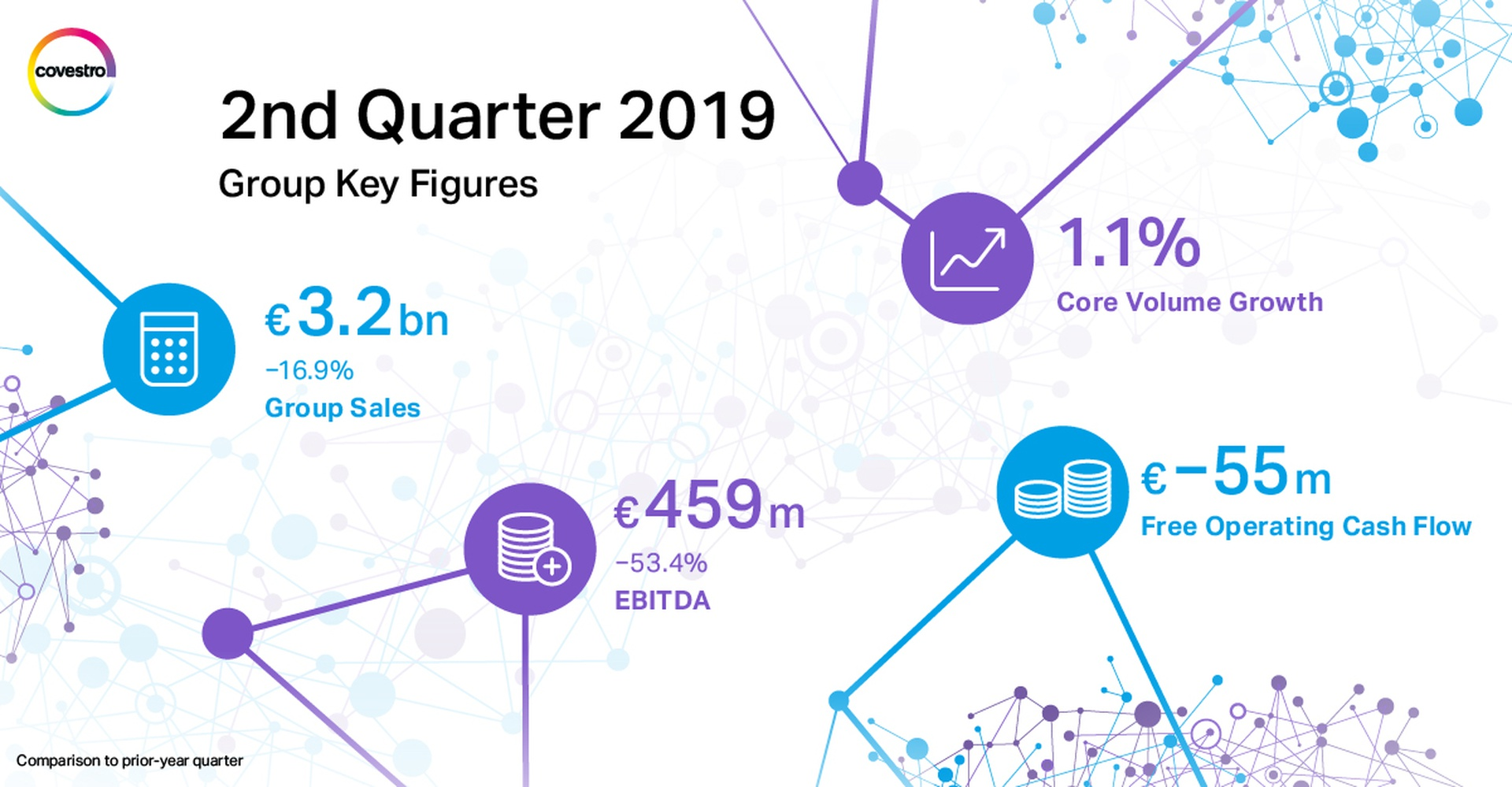 Group Key Figures of the second quarter 2019
