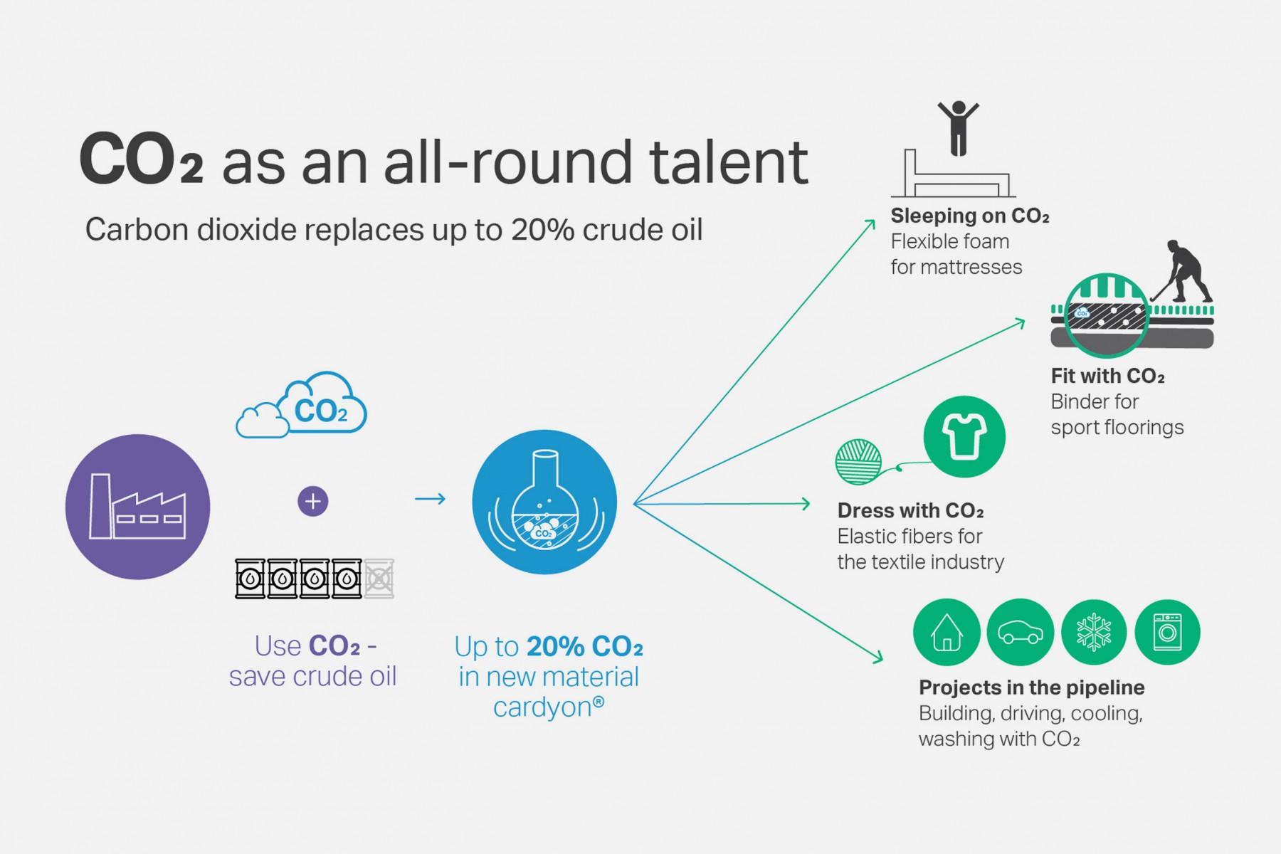 CO2 as an all-round talent