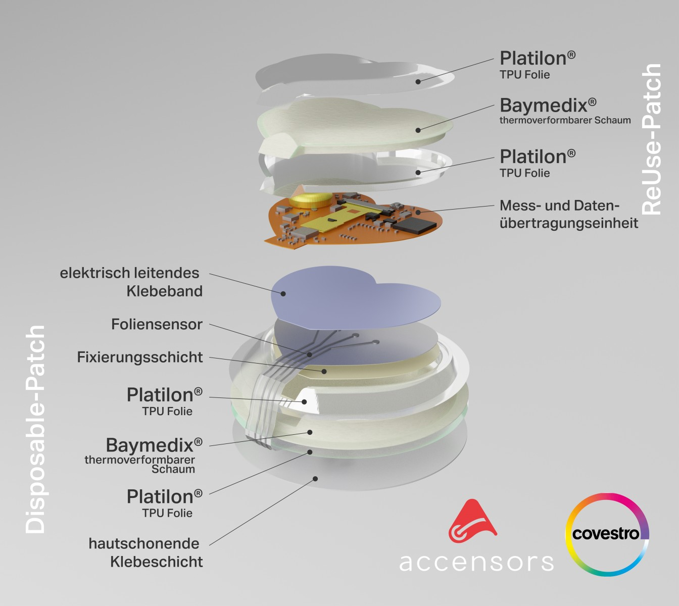 20210222_Medical-Wearable-Patch-Devices-Pic-DE