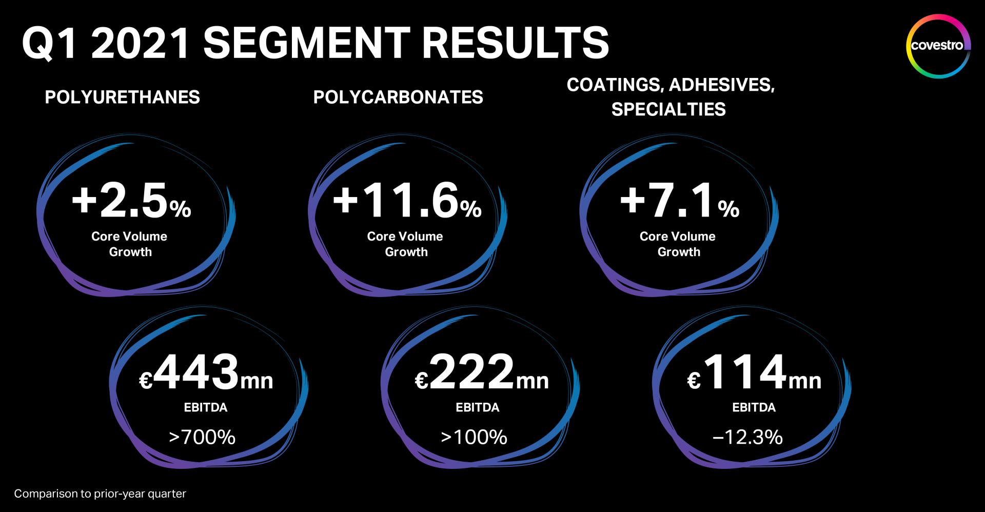 nxr_covestro_q121_segment-results_en