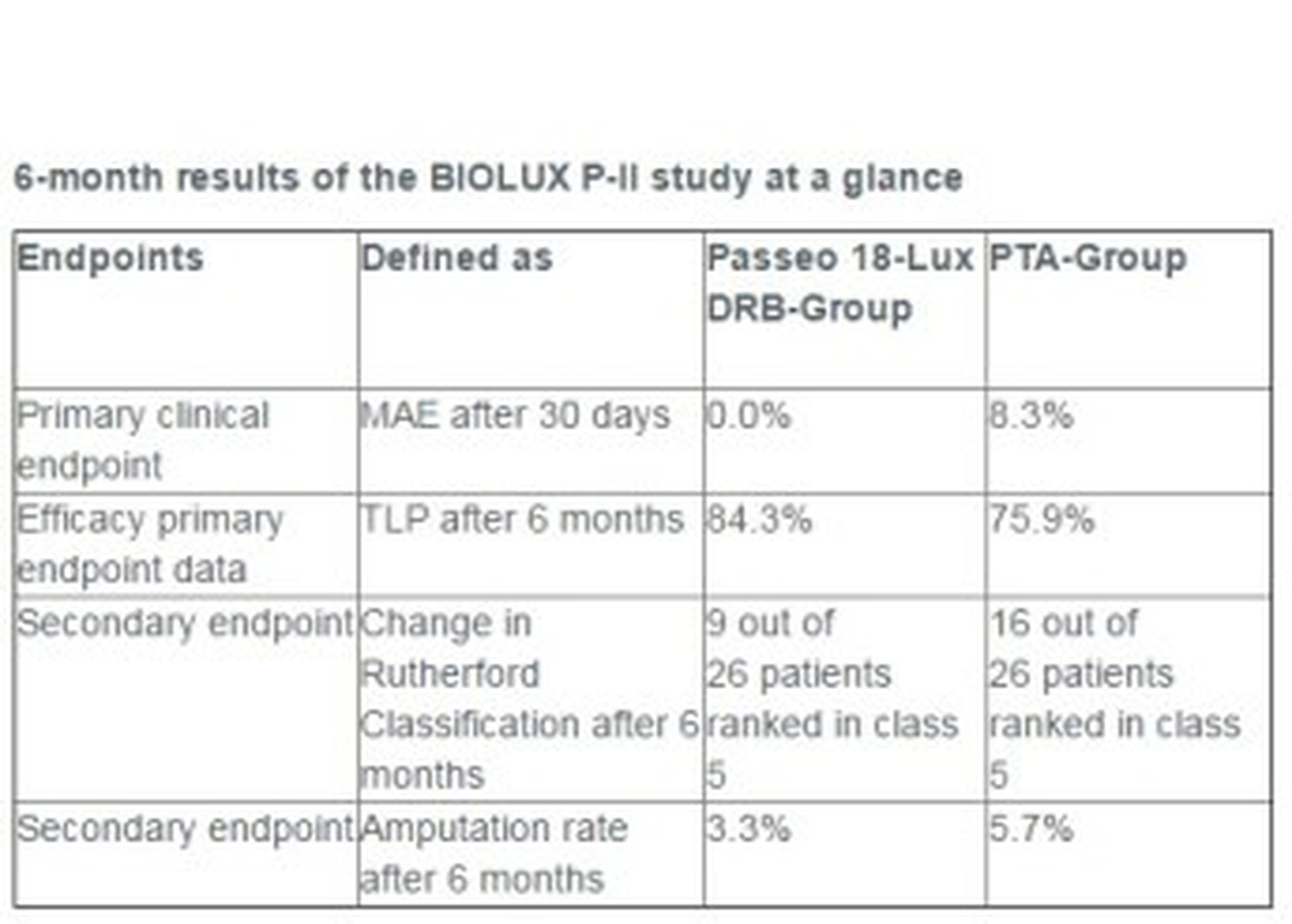 6-month results of the BIOLUX P-II study at a glance