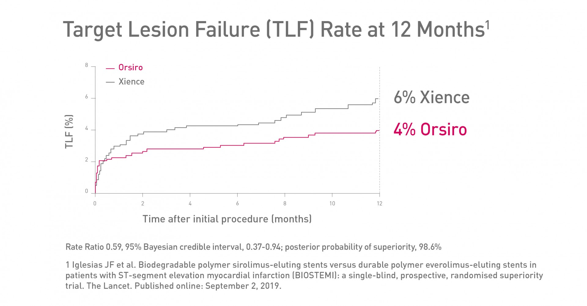 BIOSTEMI RCT TLF Rate 12 Months