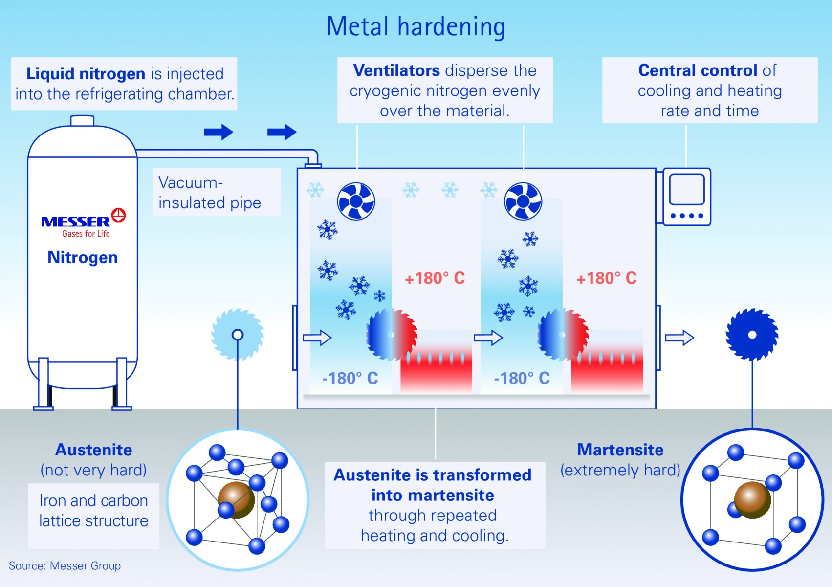 Technical press release_Metal hardening