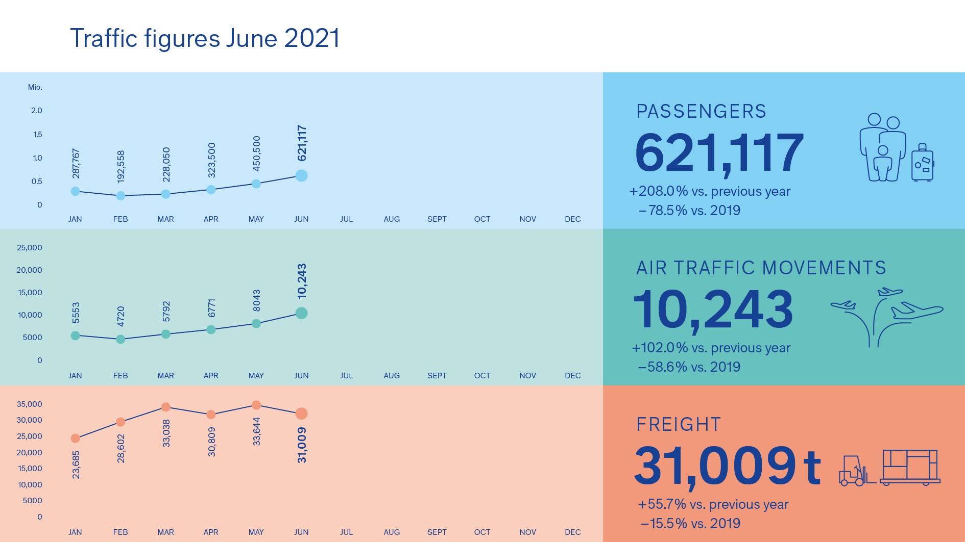 210712_Grafik_Verkehrszahlen_2021-06_EN