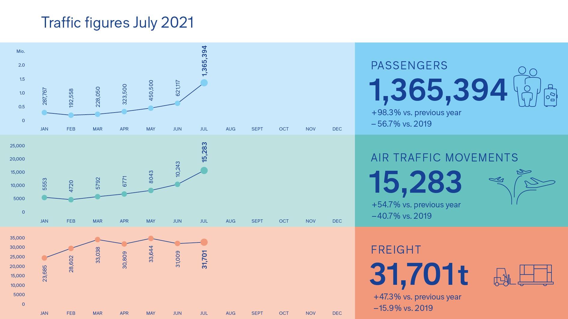210811_Grafik_Verkehrszahlen_Juli_EN