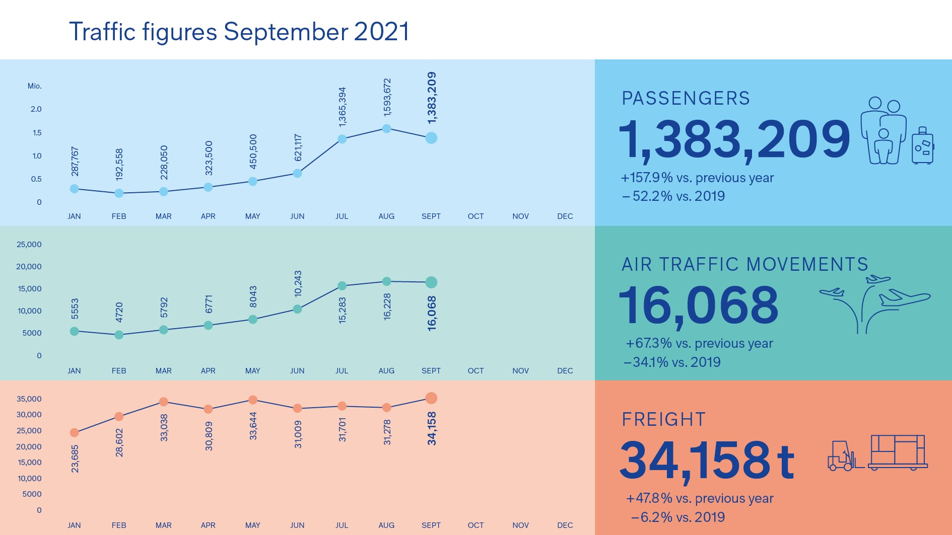 211012_Grafik_Verkehrszahlen_September_EN