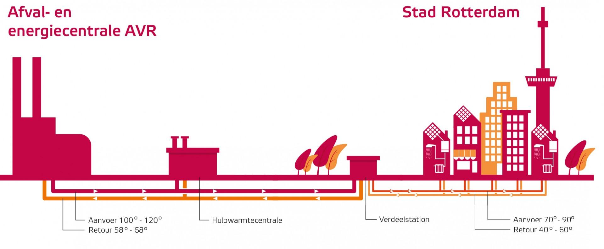 ab31b949c95 CO2-besparing van jaarlijks 70 procent door stadswarmte in regio ...