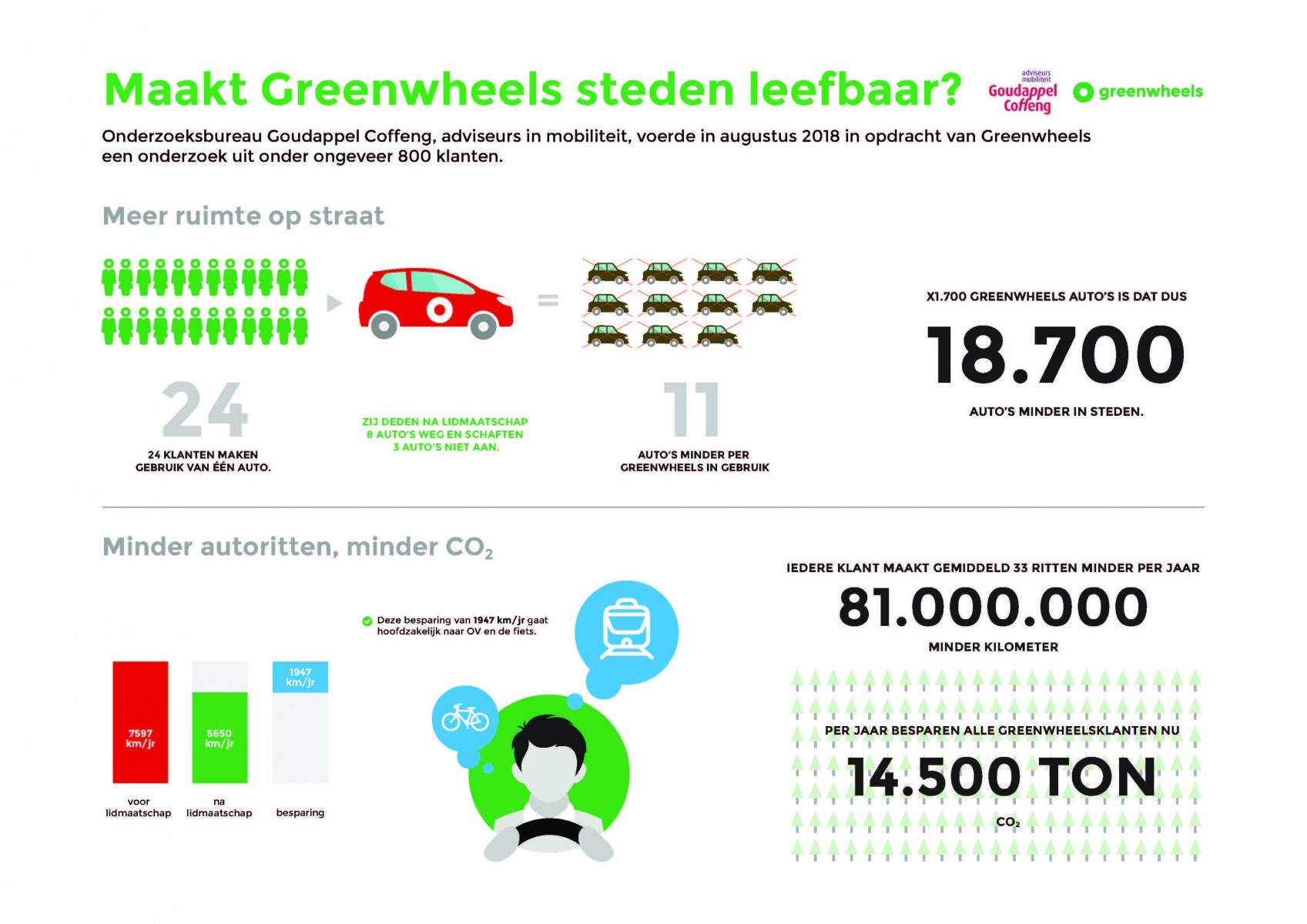 Greenwheels infographic