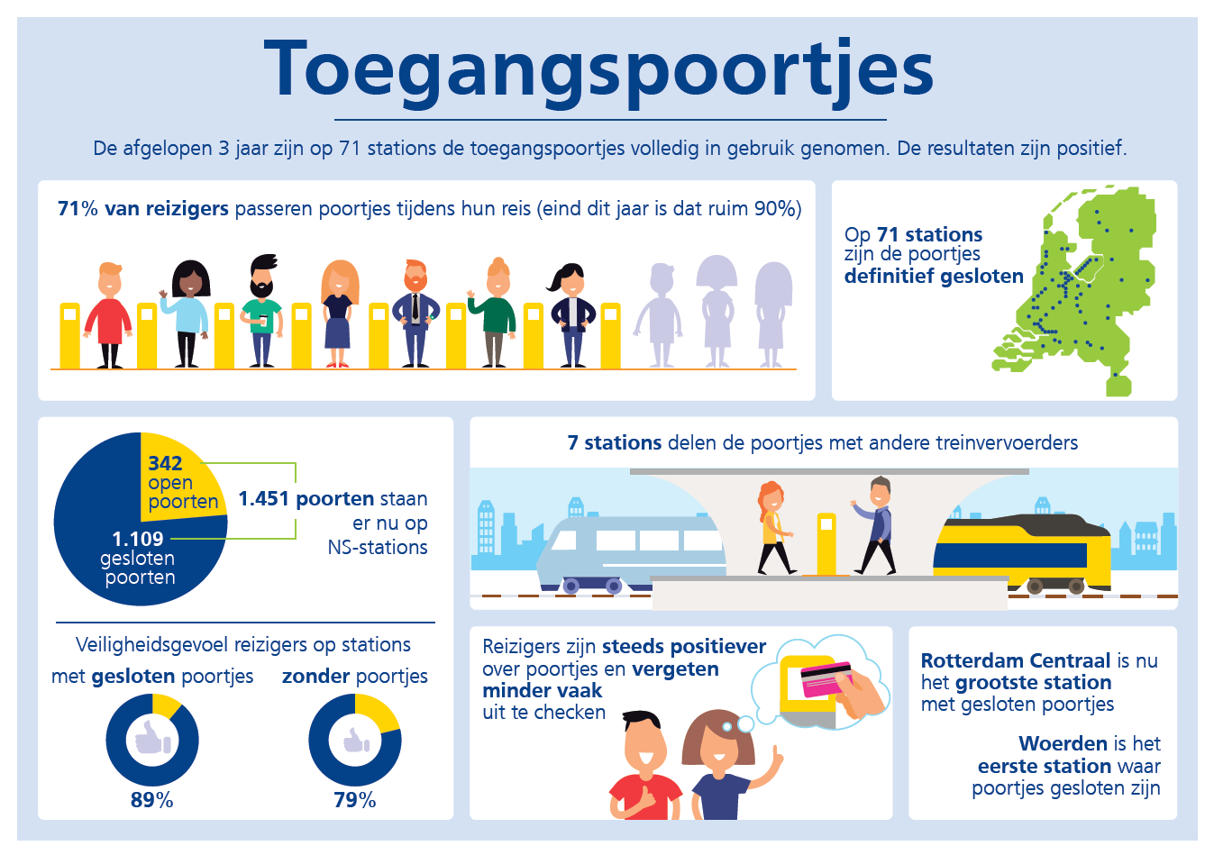 Infographic Poortjes