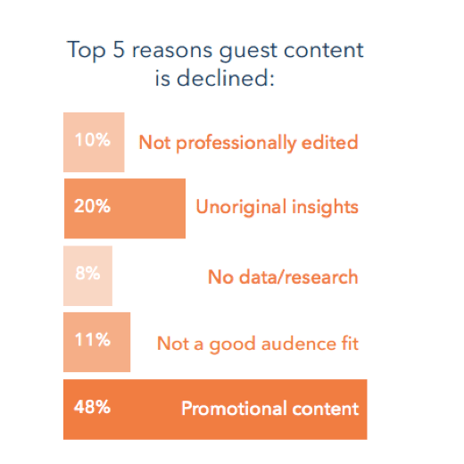 Top five reasons guest content is declined