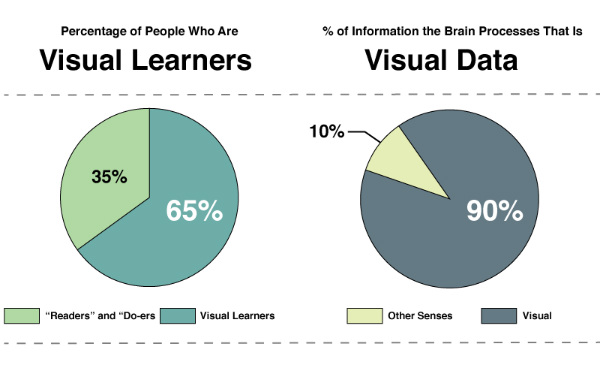 Visual-Learner-Types