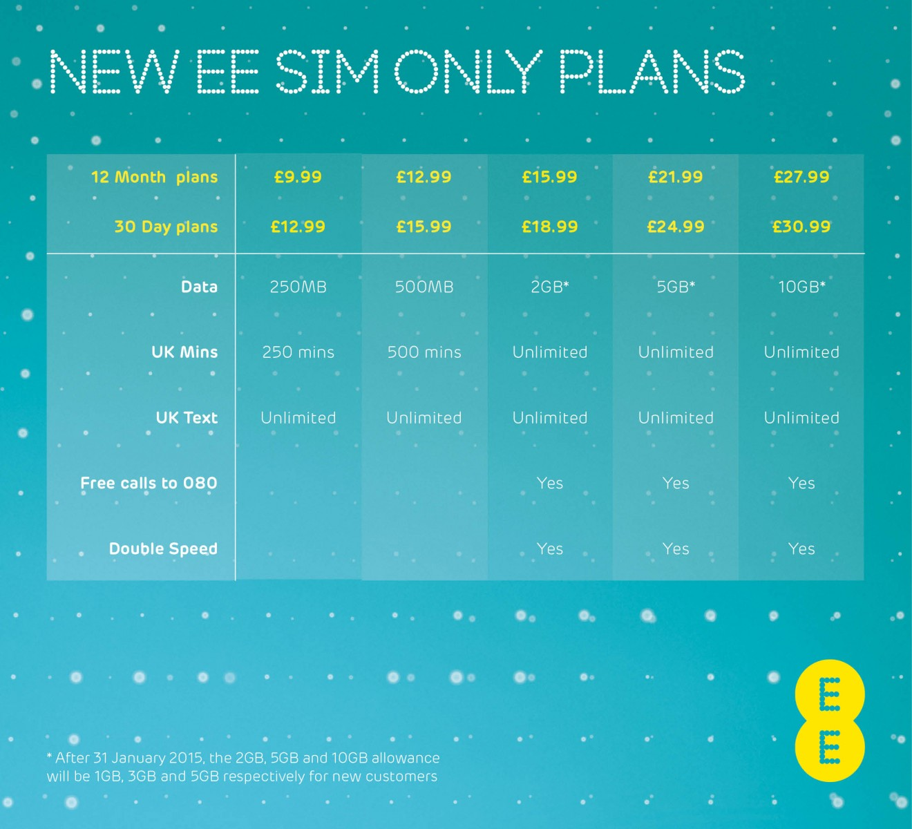 EE SIM only pricing - September 2014