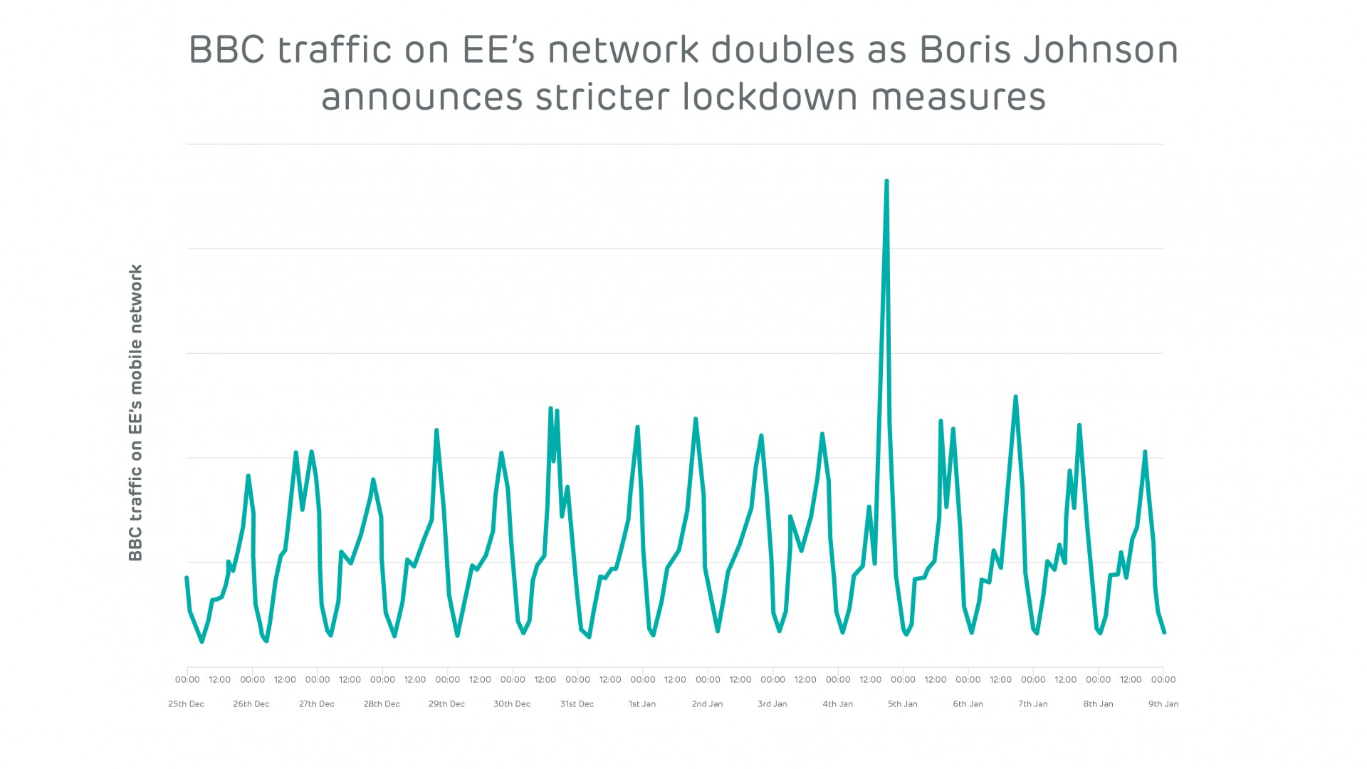 EE Network Index_February_BBC traffic for PM announcement
