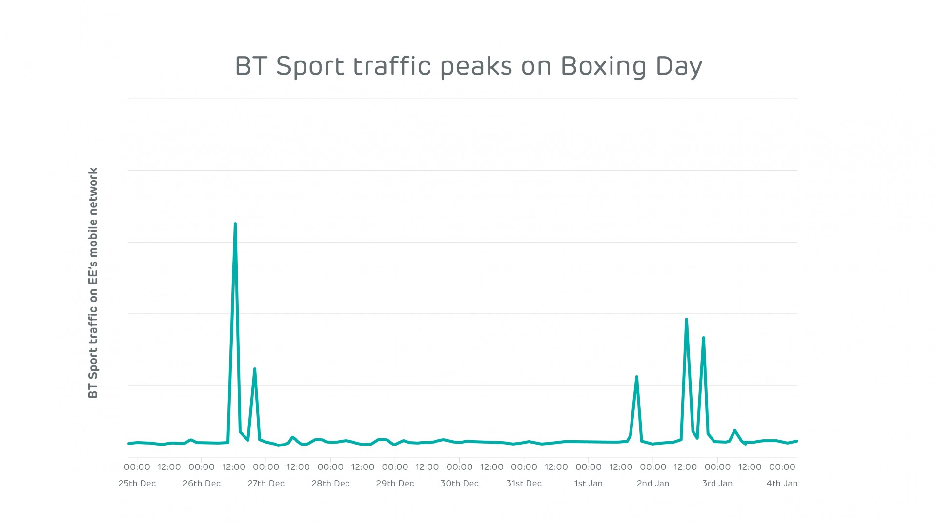 EE Network Index_February_BT Sport Boxing Day