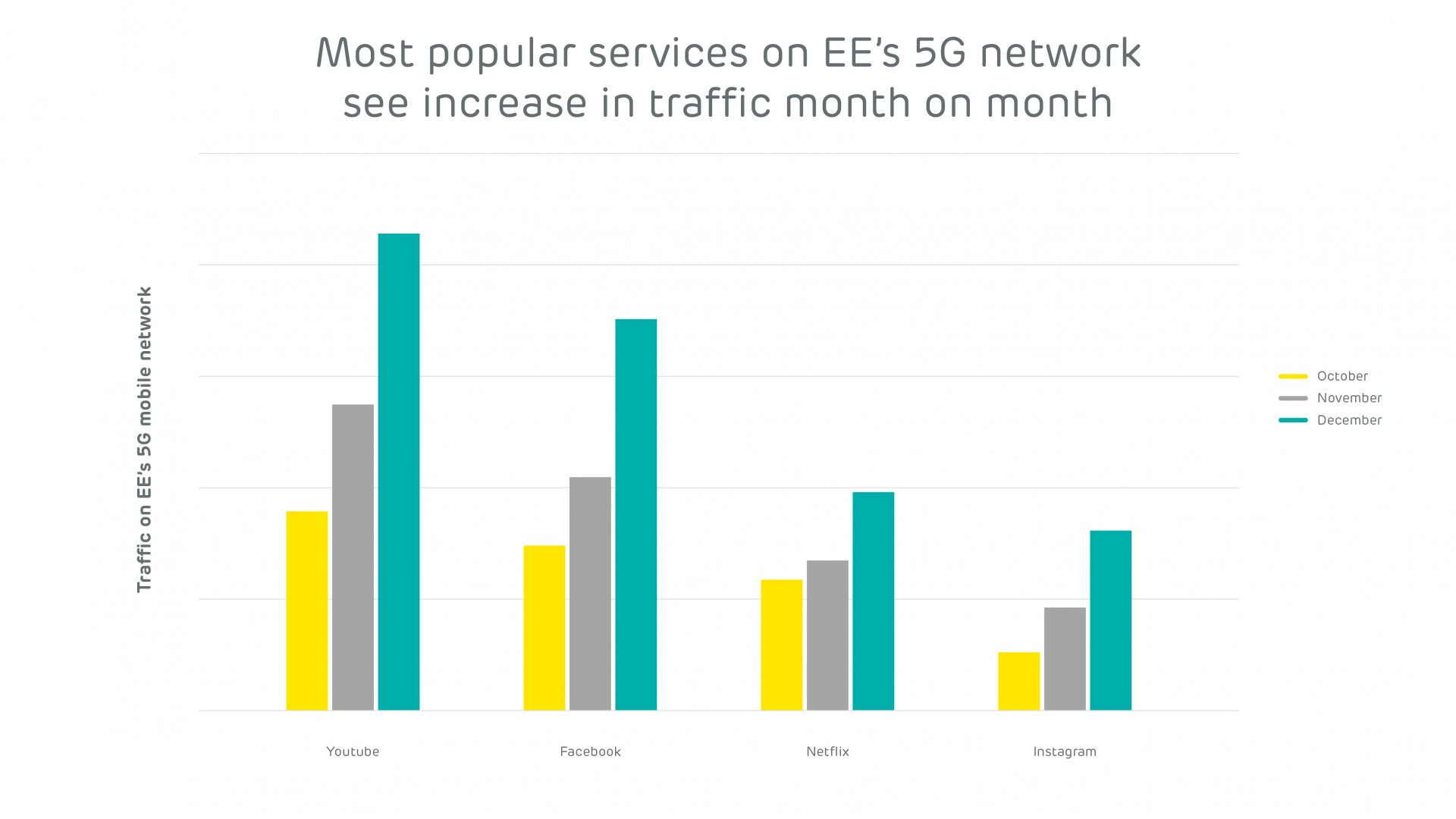 EE Network Index_February_Most popular 5G services