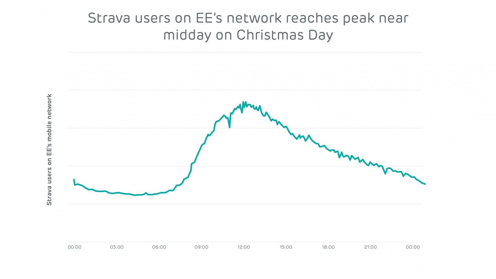 EE Network Index_February_Strava users Christmas Day