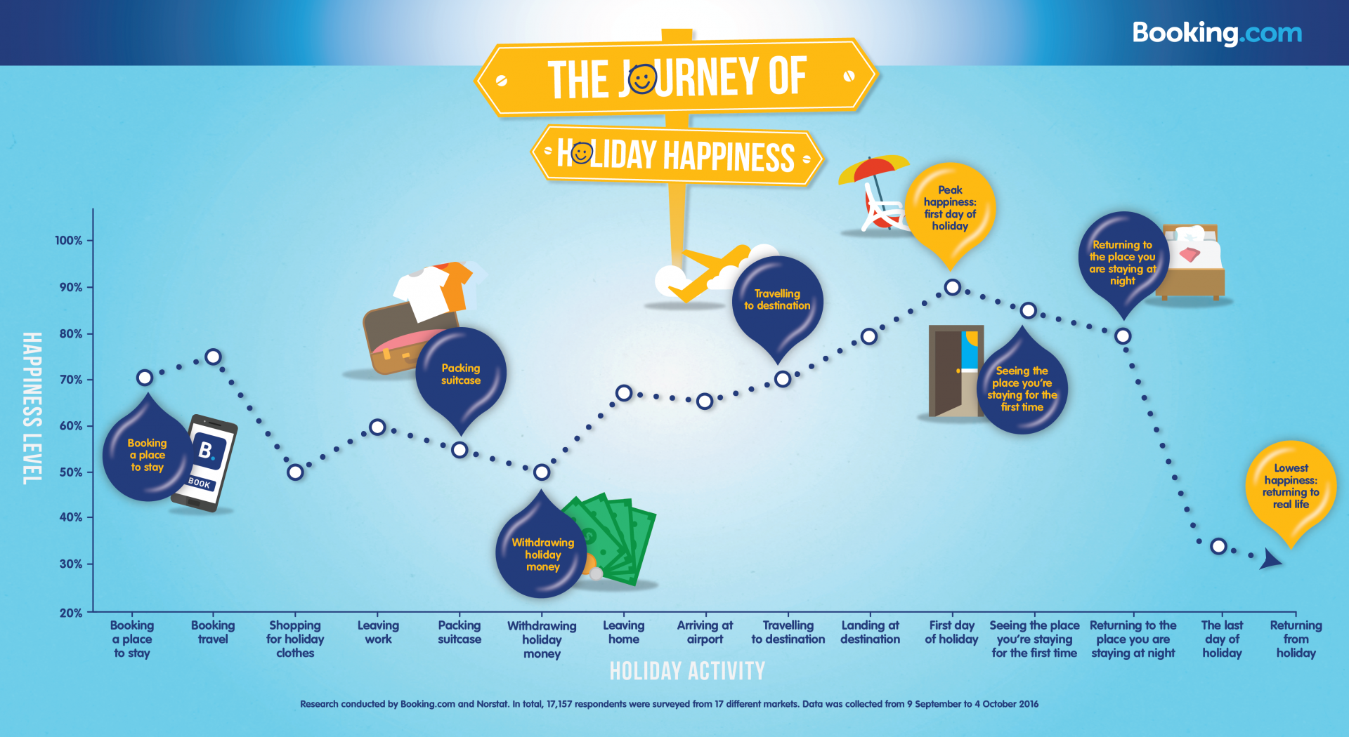 Journey of Travel Happiness