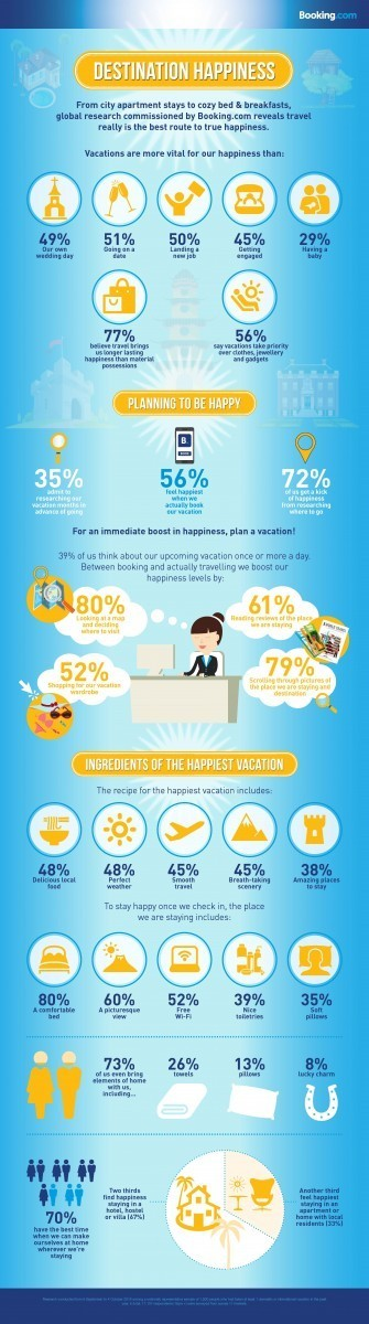 Booking Destination Happiness Infographic
