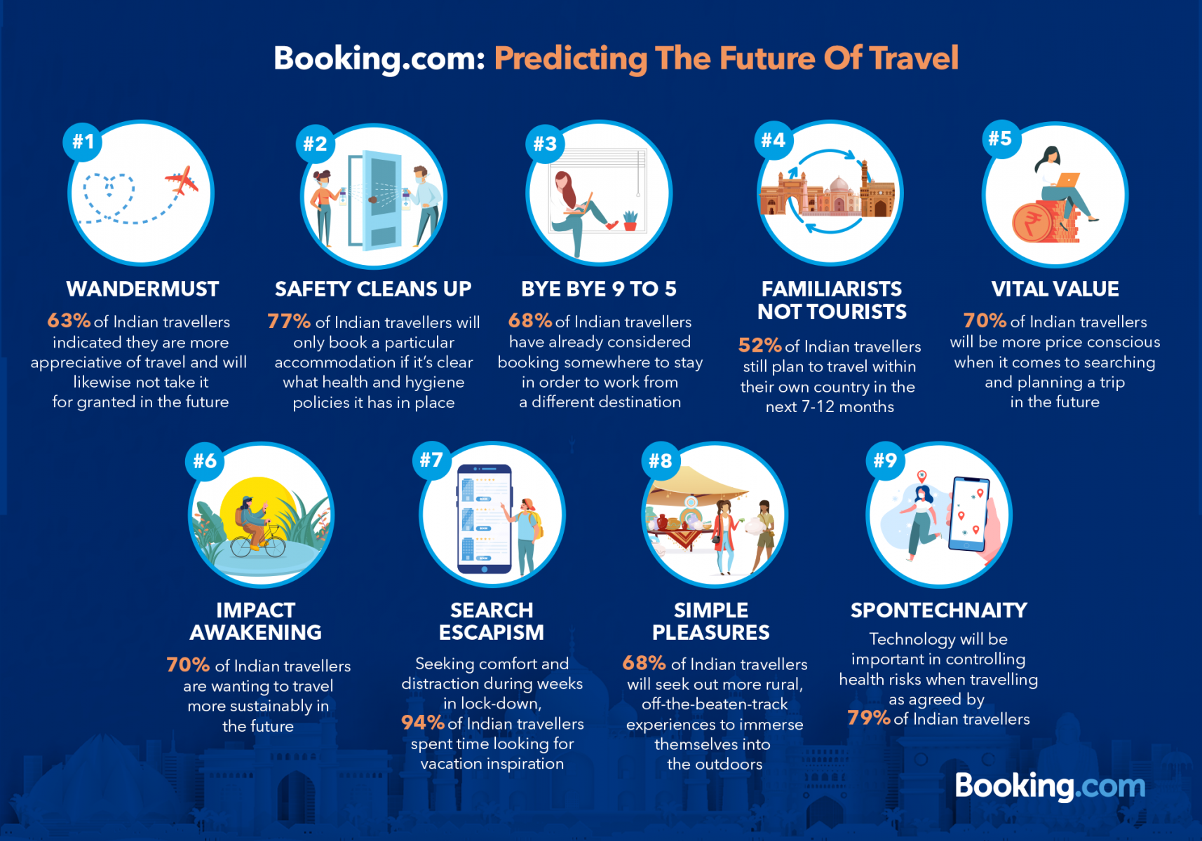 The Future Of Travel_Booking.com_Infographic