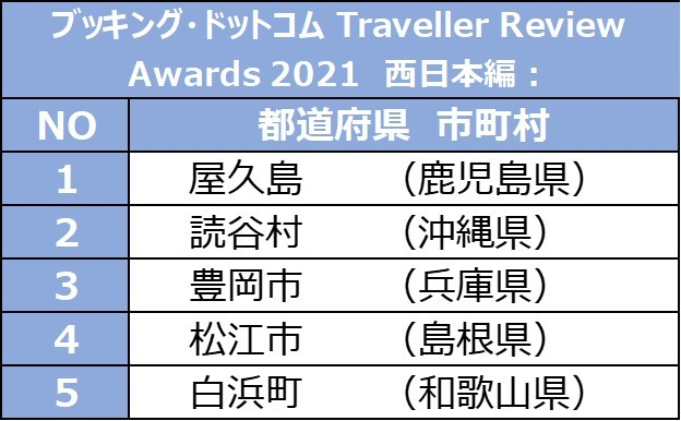 Traveller Review Awards 2021 - 西日本