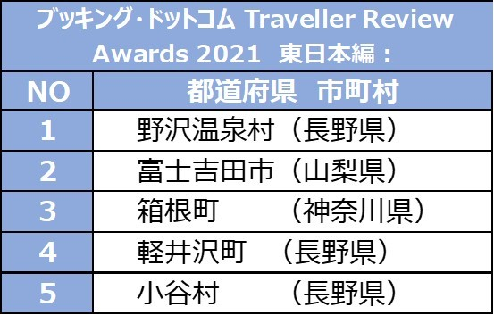 Traveller Review Awards 2021 - 東日本