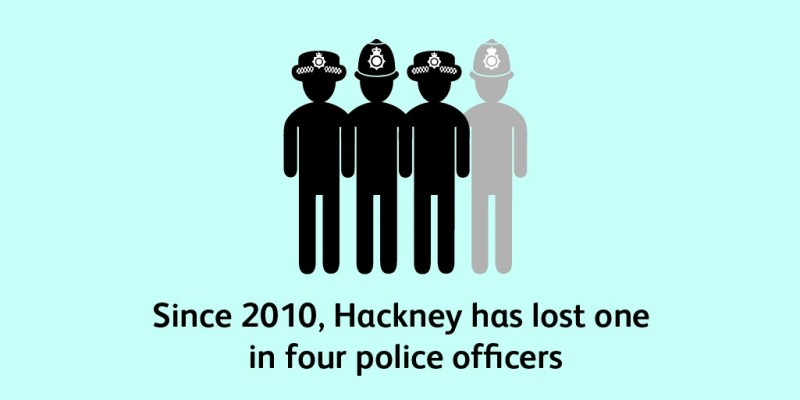 Since 2010 Hackney has lost 1 in 4 police officers
