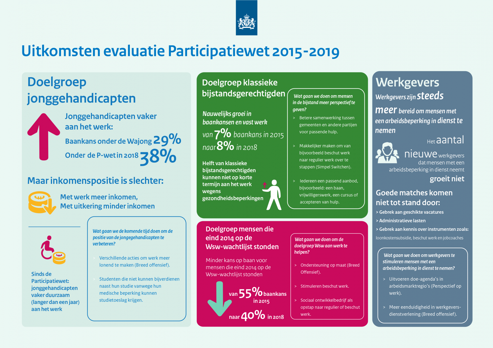 factsheet participatiewet