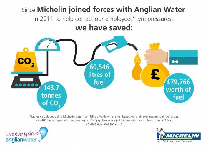 michelin-anglian-water-infographic_5years.jpg