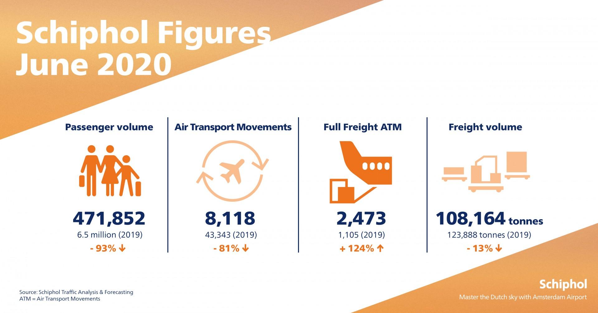Infographic June 2020