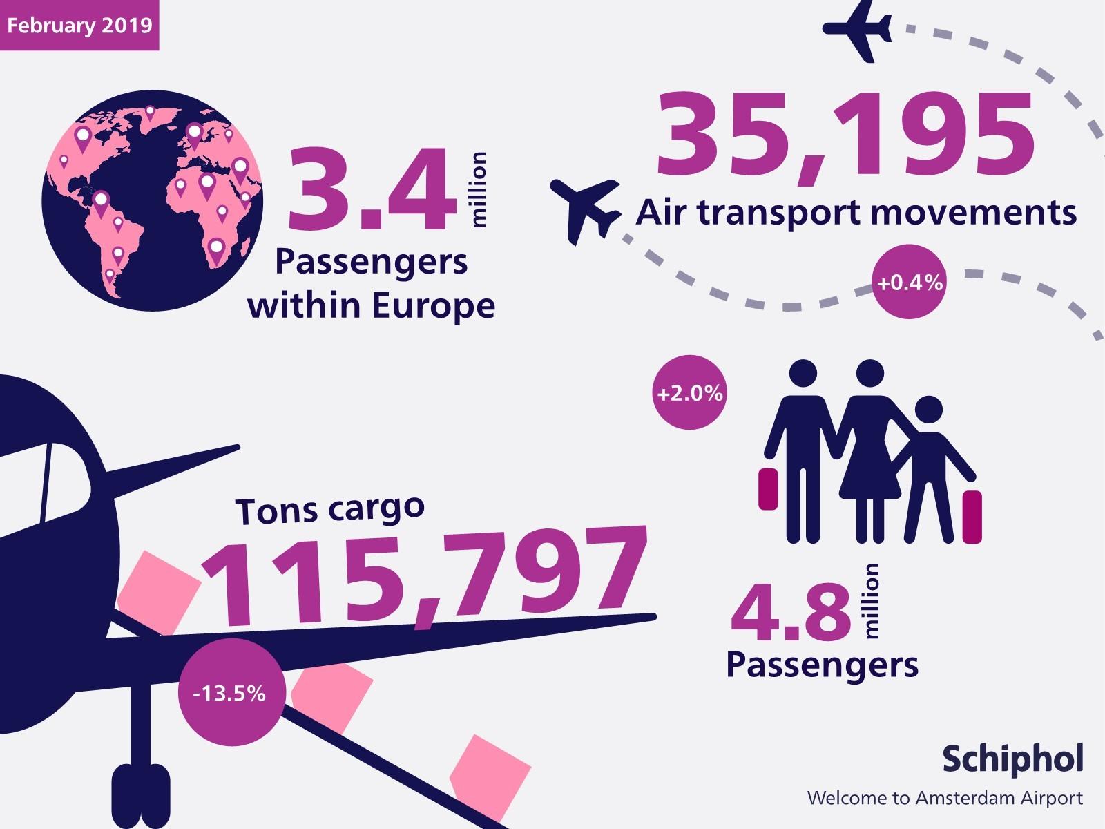 ENG Infographic verkeer en vervoercijfers februari 2019