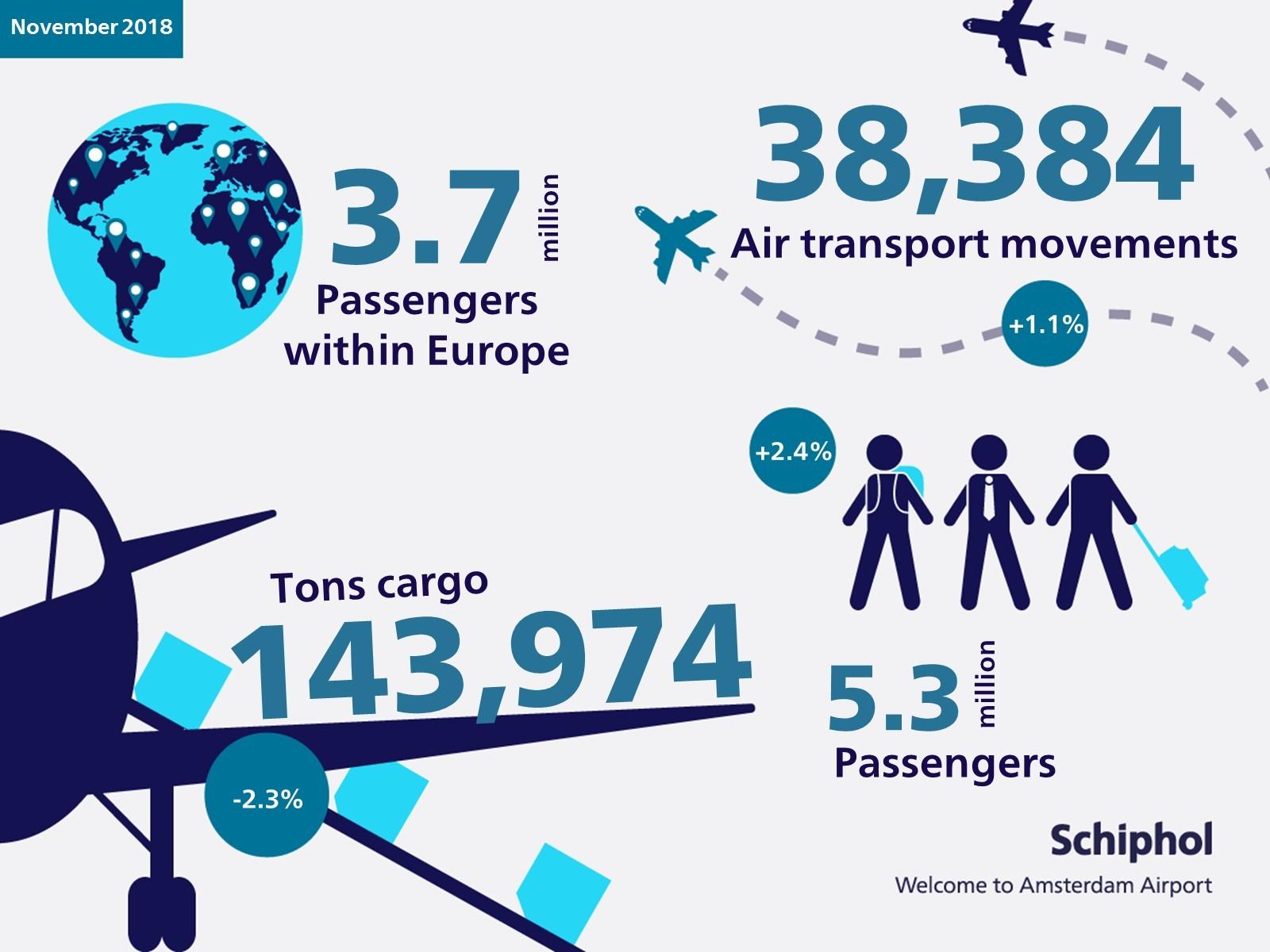 ENG Schiphol_Infographic_verkeer_vervoercijfers