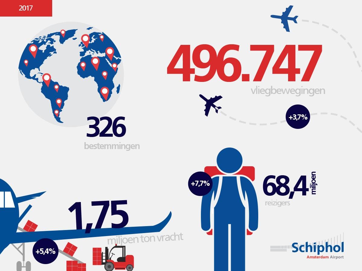 Verkeer- en vervoerscijfers Royal Schiphol Group 2017