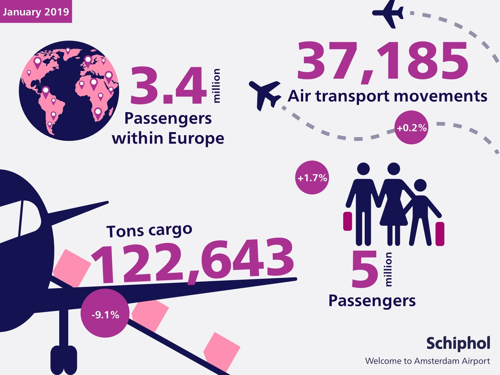 Infographic Traffic and transport figures for January 2019