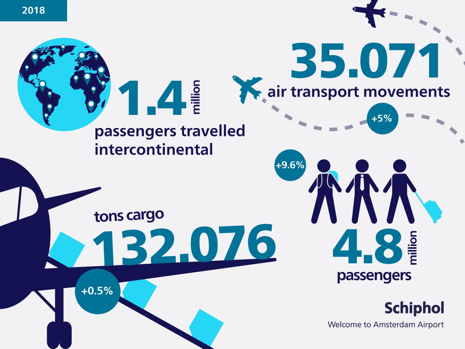 Schiphol_verkeer_vervoer-ENG_maart