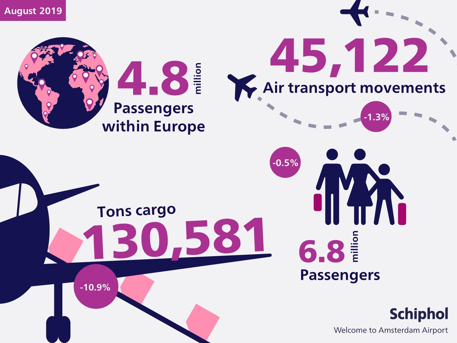 Traffic and transport figures for August 2019